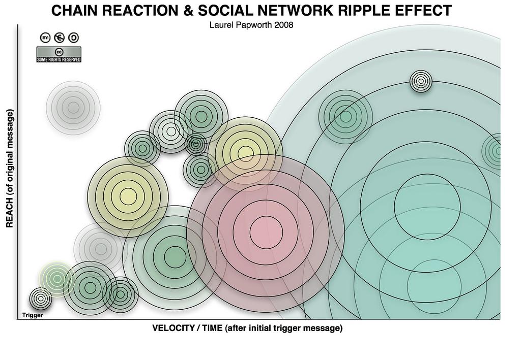 ripple timeline